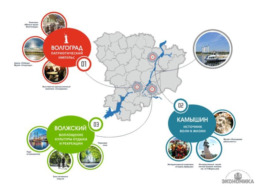 Реестр инвестиционные проекты волгоградской области как создать сайт для мобильных телефонов и зарабатывать на нем